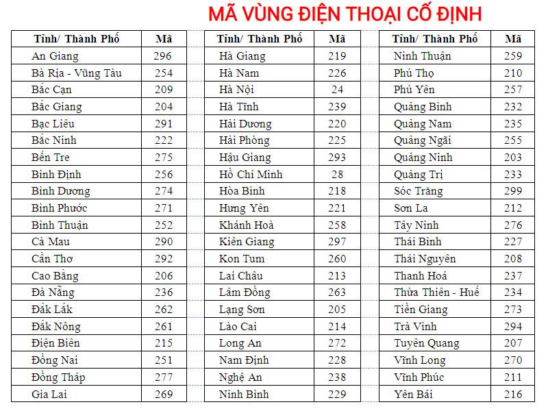 Thay đổi mã vùng Nha Trang