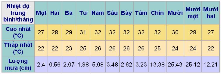 Nhiệt độ 12 tháng tại Nha Trang