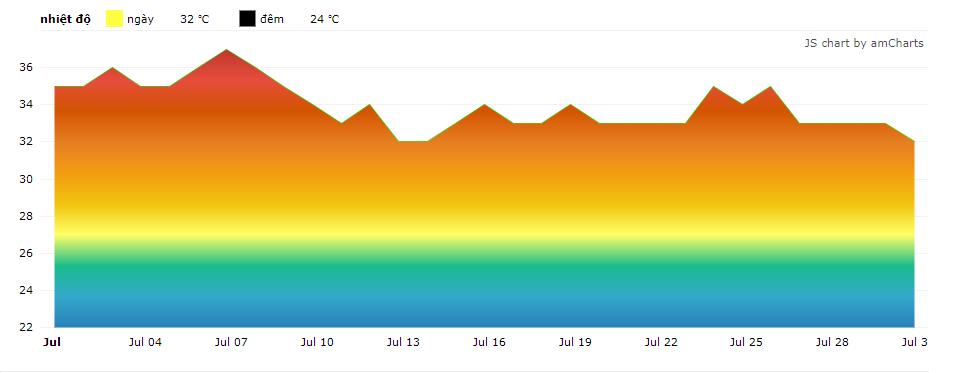 Thang nhiệt độ 12 tháng Nha Trang