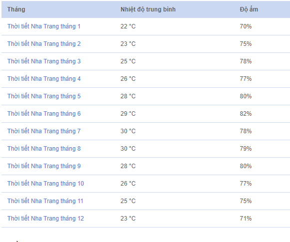 Chi tiết thời tiết Nha Trang 12 tháng